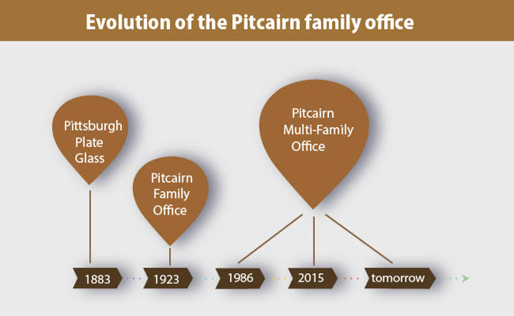 Evolution of the Pitcairn family office