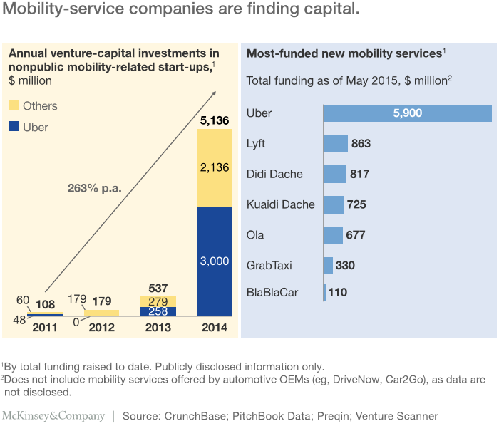 Mobility-service companies are finding capital (source McKinsey)
