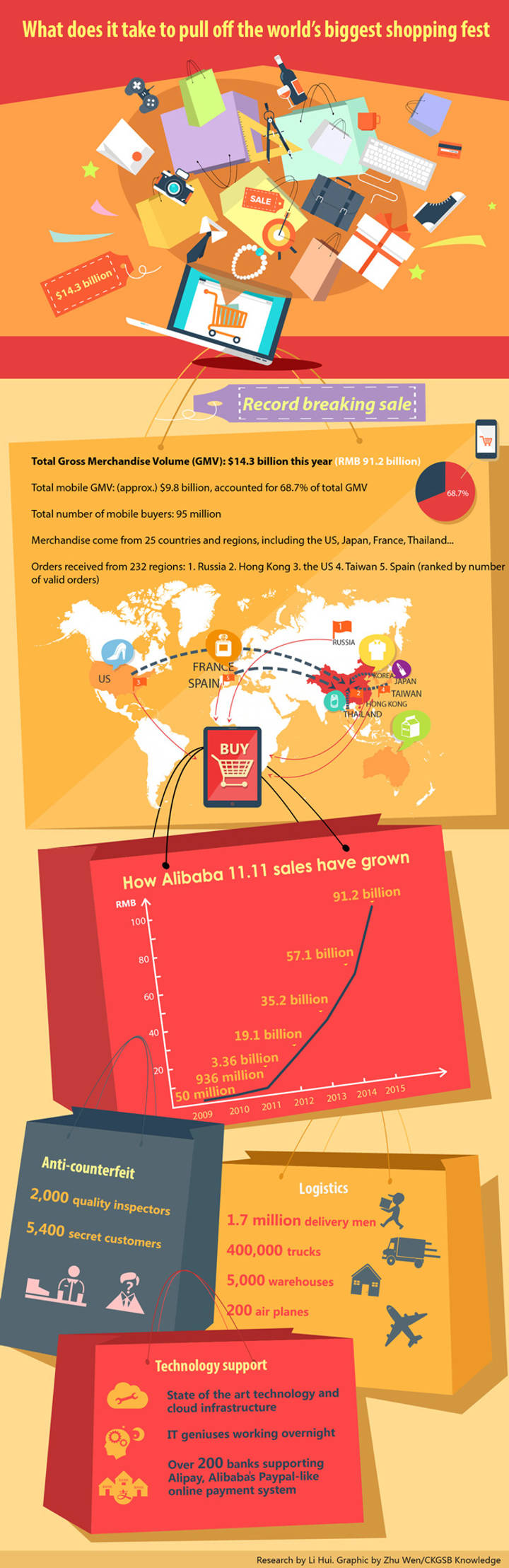 What does it take to pull off the world's biggest shopping fest ? Infographics