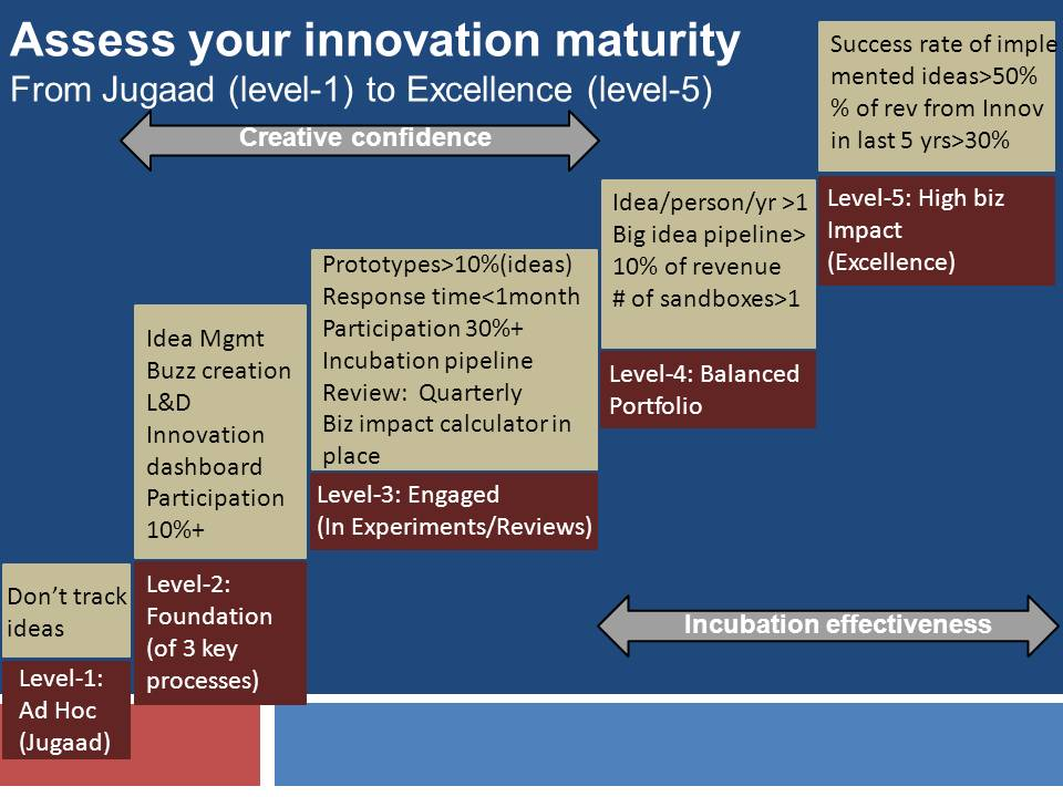 Assess your innovation Maturity
