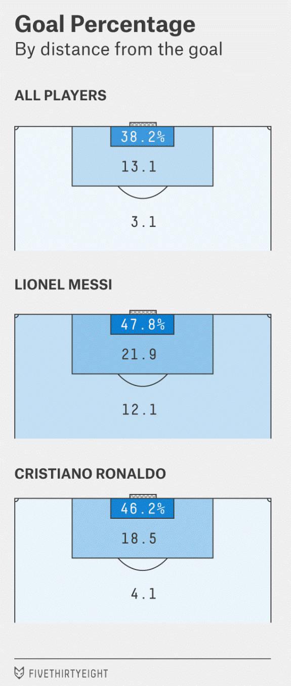 Messi - Goal Percentage